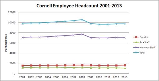 cornell_headcount_total