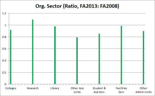 Org Sector