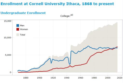cornell_enrollment_2_ug