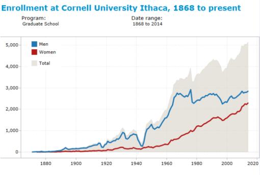 cornell_enrollment_3_grad
