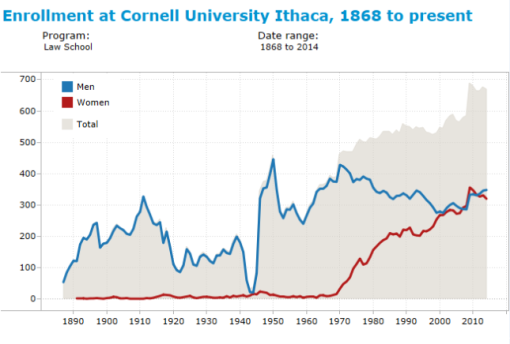 cornell_enrollment_4_law