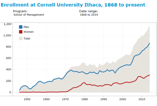 cornell_enrollment_5_mba