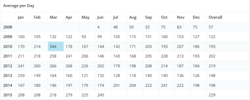 stats_2015_2
