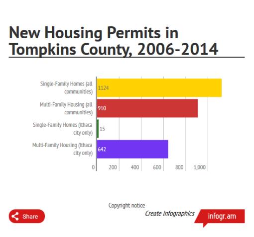 permits_tc_2006_2014
