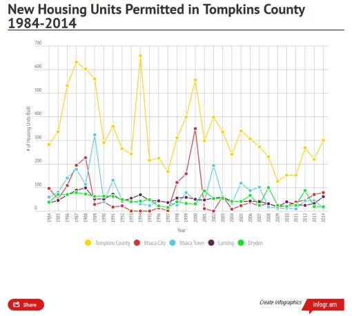 tc_housing_permits_1984_2014