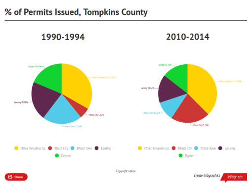 tc_housing_permits_pies_19904_20104
